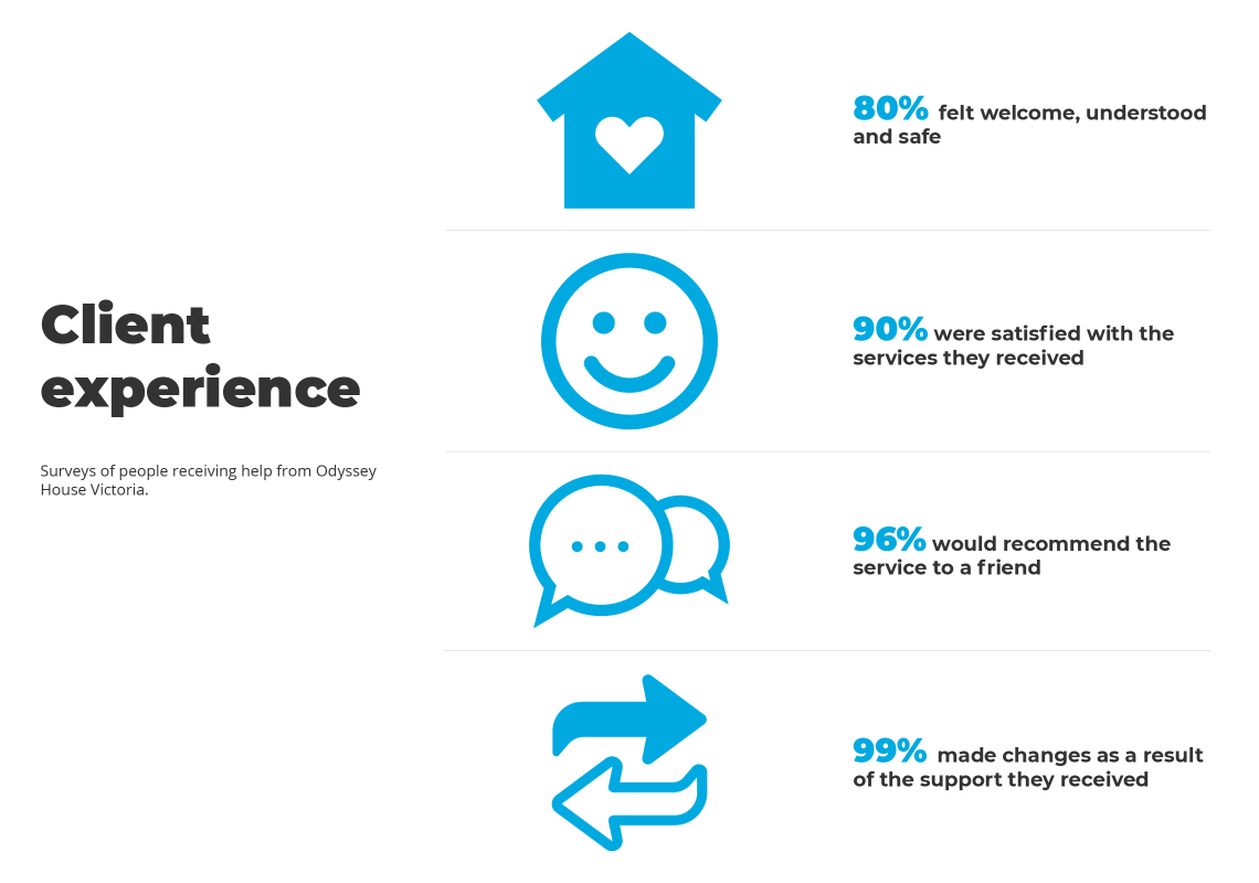 Infographic of our Client experience 2018
